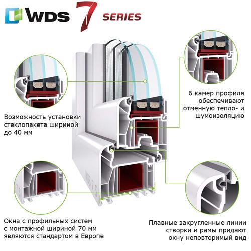 профиль wds 70 Окна и двери в Минске